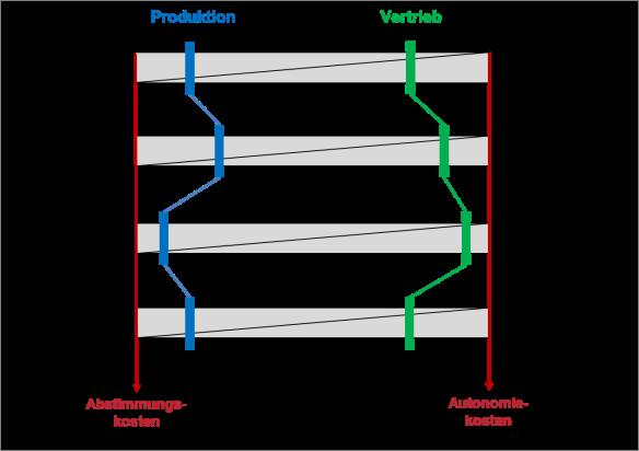 Der Effizienz-Equalizer unterstützt die Entscheidungsfindung