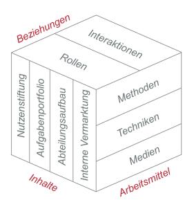 ibo-Positionierungswürfel