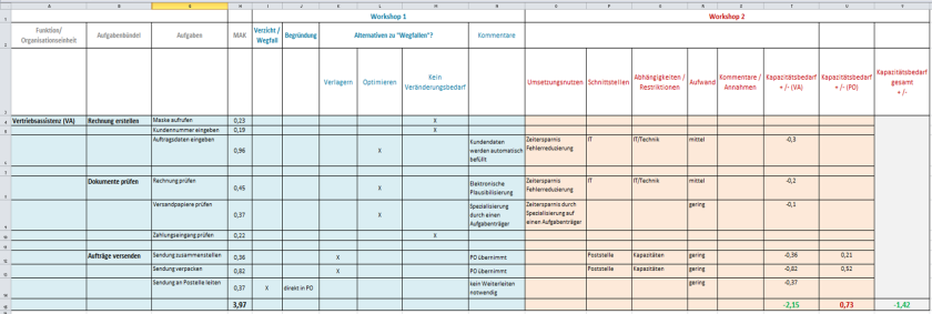 Workshop-Setting zur Aufgabenkritik