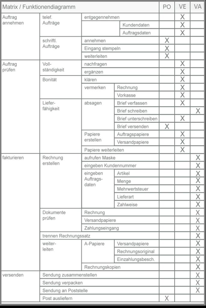Funktionendiagramm