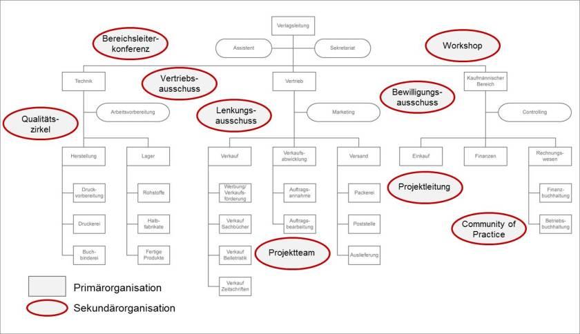 Primär-Sekundärorganisation