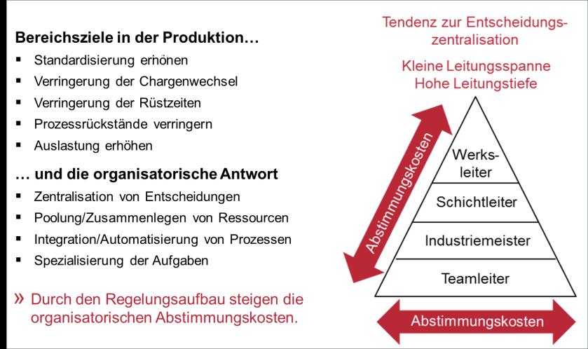 Bsp. Produktion