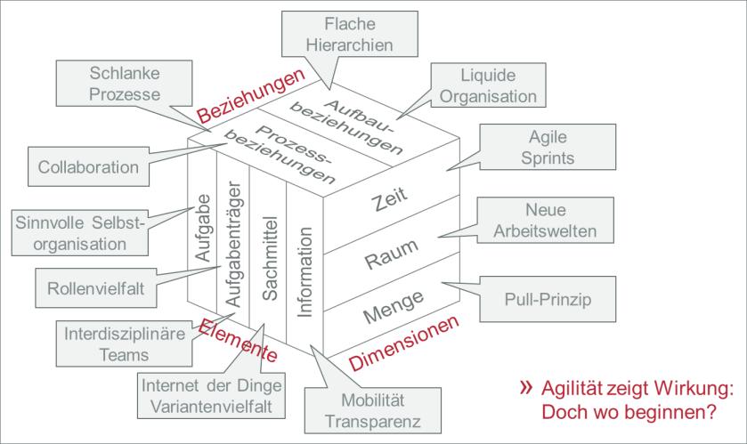 Org. Baumaterial