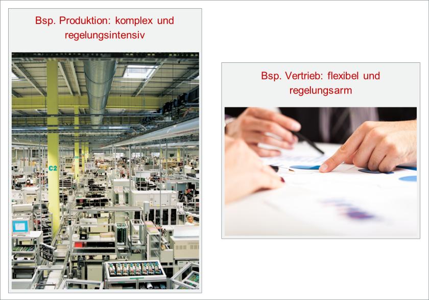Produktion versus Vertrieb
