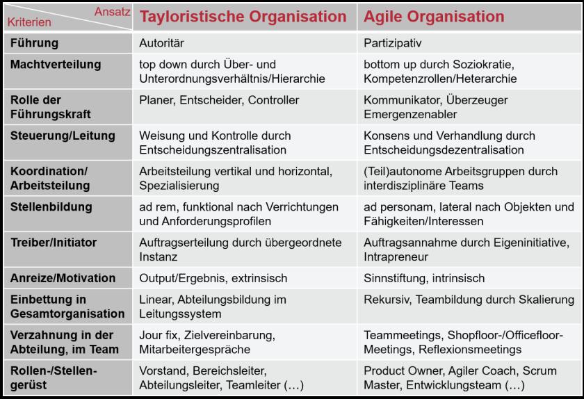Klasssische&Agile Organisation