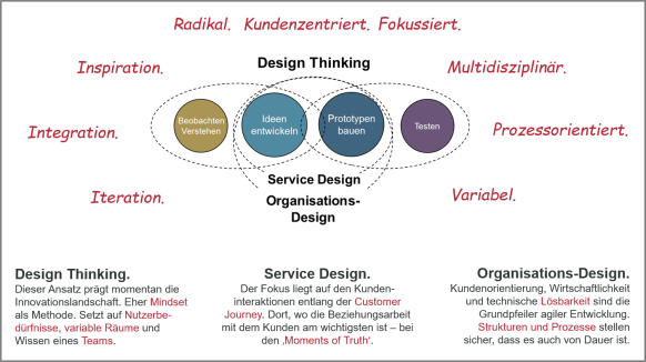 Agiles Framework